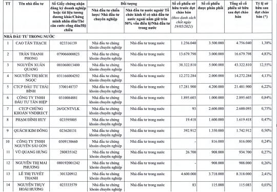 Nam Long (NLG) chốt giá chào bán riêng lẻ 60 triệu cổ phiếu, nhiều quỹ ngoại lớn như Dragon Capital, KIM, Pyn Elite Fund...đăng ký mua gần một nửa - Ảnh 2.